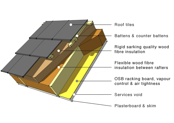 This Roof Application Combines Both Flexible And Rigid